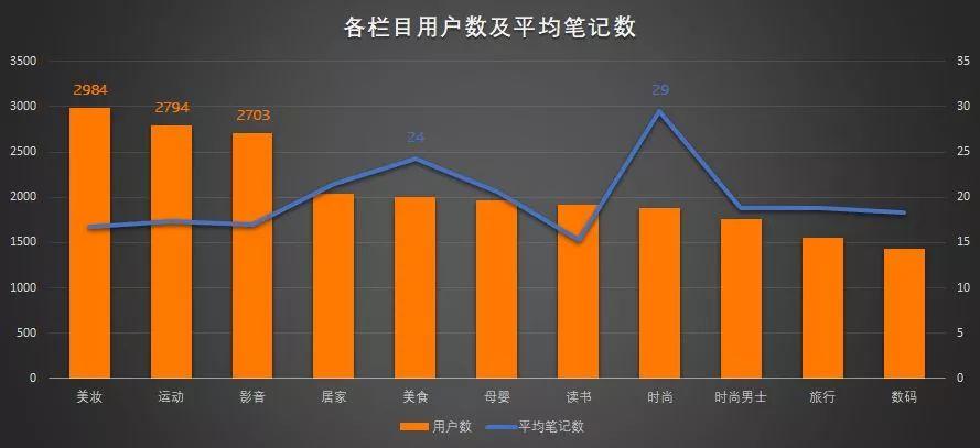 小红书热门排名机制揭秘,精准日引500+流量-