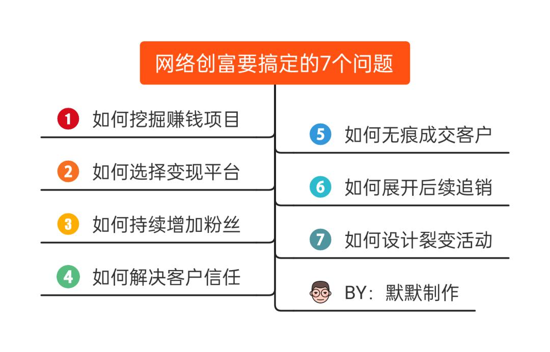 网络创业的7个步骤(心得体会)